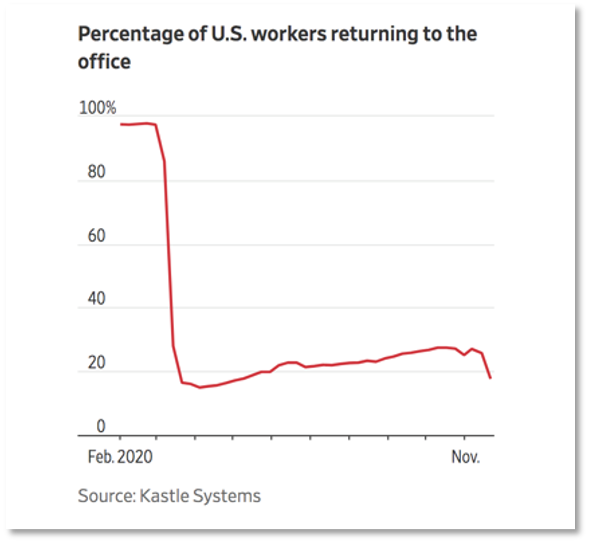Chart showing percentage of US workers returning to the office