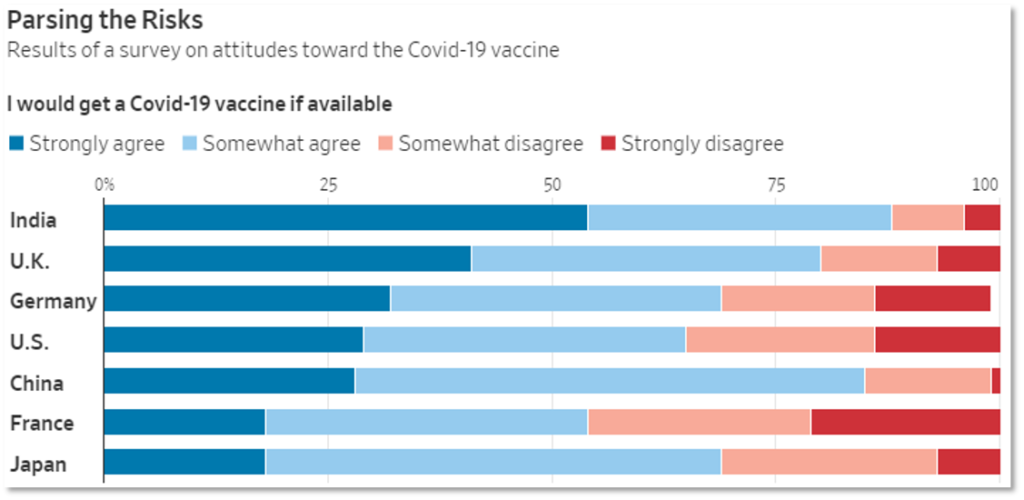 Chart showing survey responses to willingness to get a Covid-19 vaccine