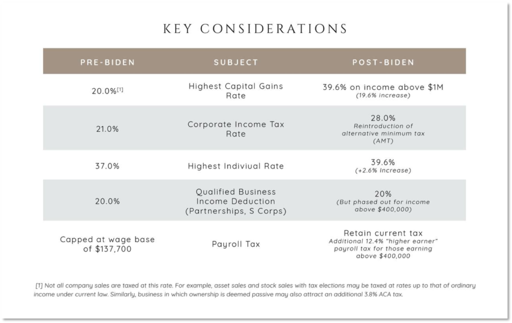 Chart showing main differences in Biden's proposed tax plan compared to existing tax laws