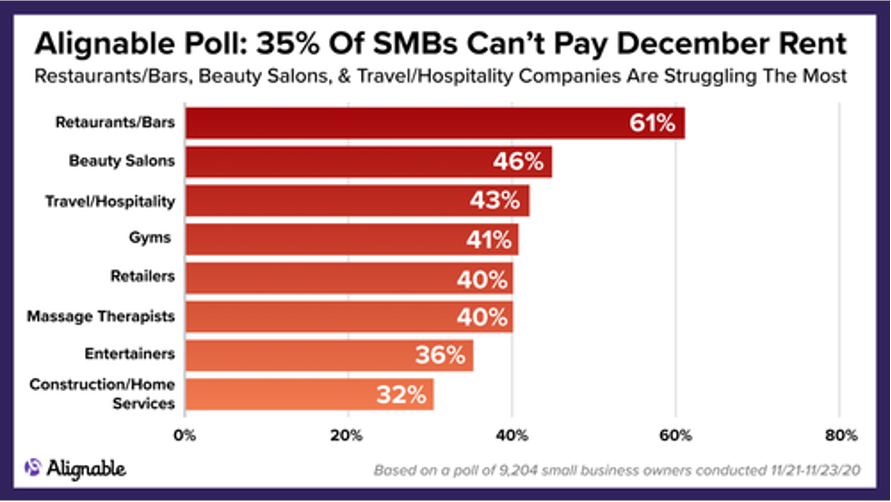 Chart showing 35% of small businesses can't pay rent