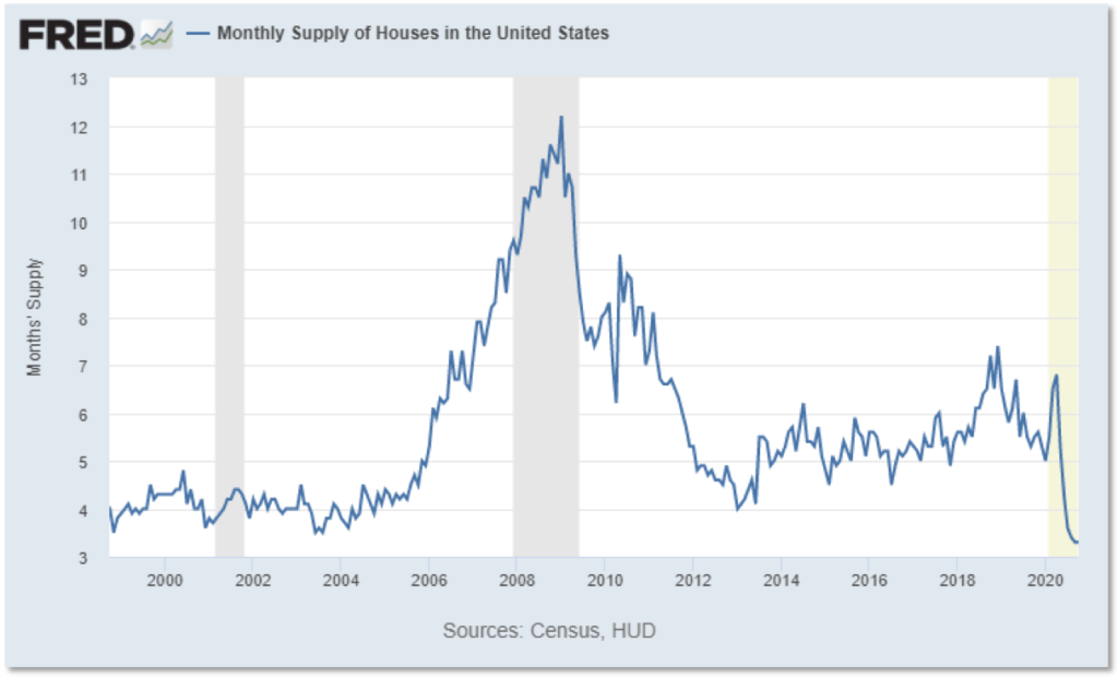 Chart showing monthly supply of houses in the US