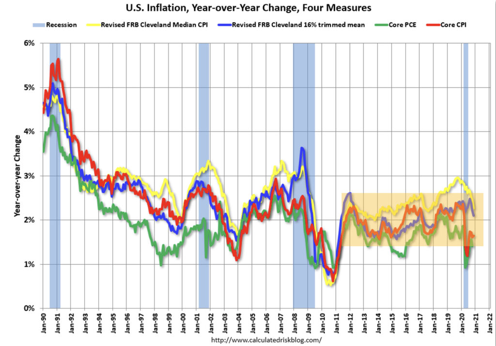 Chart showing US inflation change from 1990 to 2021
