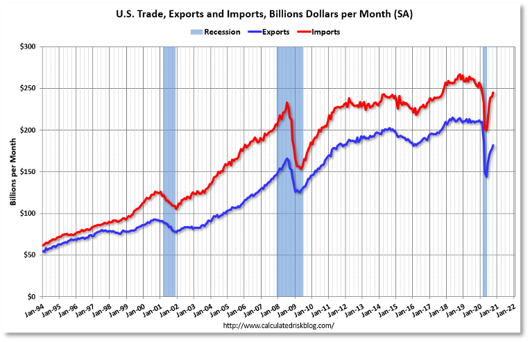 Chart showing US trade, exports and imports from 1994 to 2021