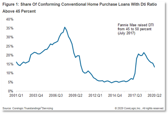 Chart showing share of conforming conventional home purchase loans with a debt-to-income ration higher than 45%