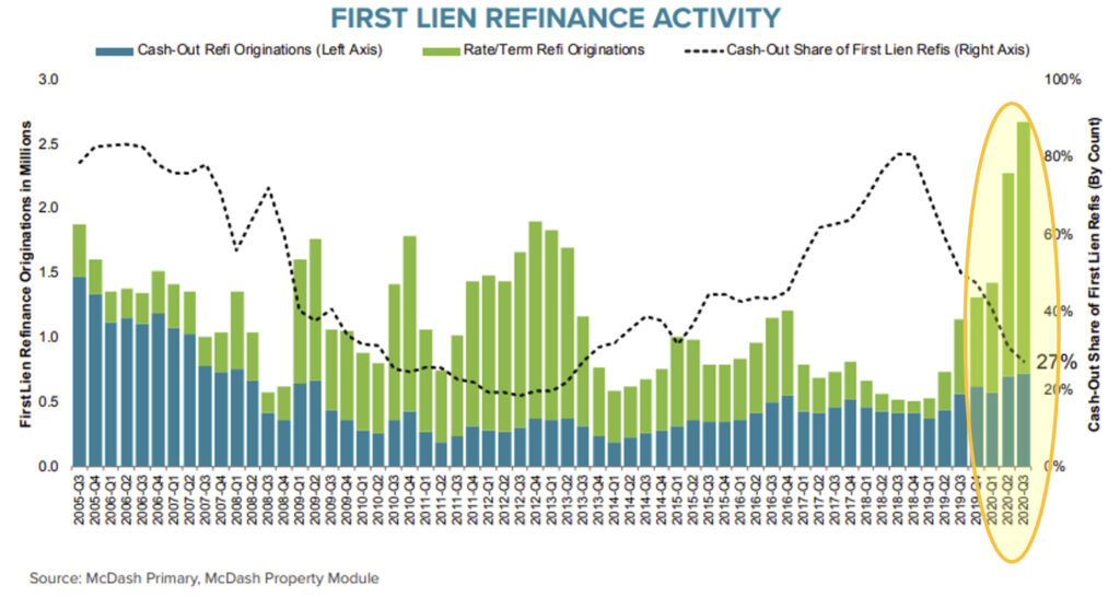 Chart showing refinances in the US