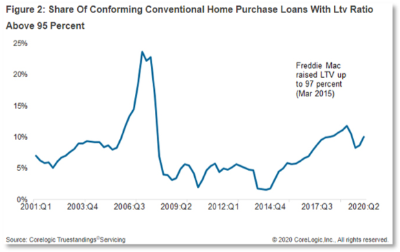 Chart showing home loans with a loan-to-value ration above 95%
