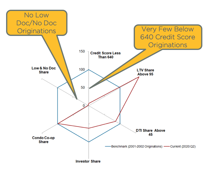 Chart showing portion of new loan originations that are low doc or no doc loans and those with credit scores below 640.