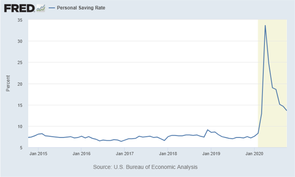 Chart showing the personal savings rate has skyrocketed in 2020