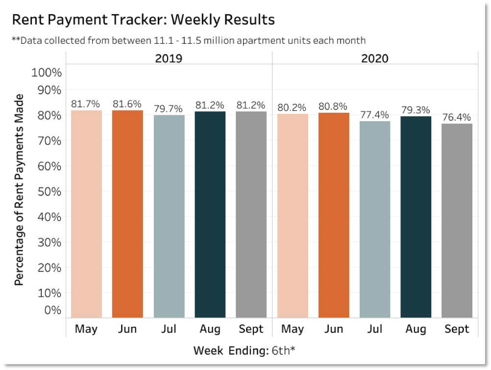 Chart showing rent payments by month in 2019 vs 2020