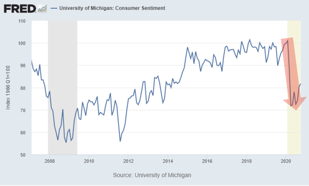 Chart showing consumer sentiment is trending down in 2020