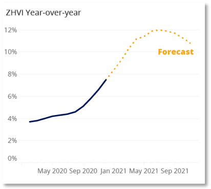 Chart showing housing price forecast