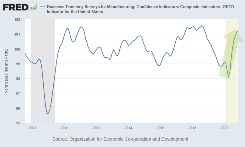 Chart showing business sentiment in the US is trending up in 2020