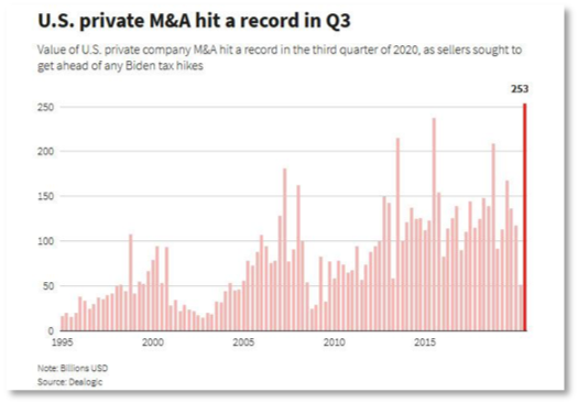 Chart showing US private mergers and acquisitions from 1995 to 2020