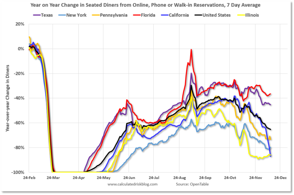 Chart showing change in dining by city