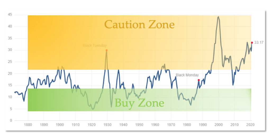 Chart showing caution and buy zones of the stock market based on P/E ratios