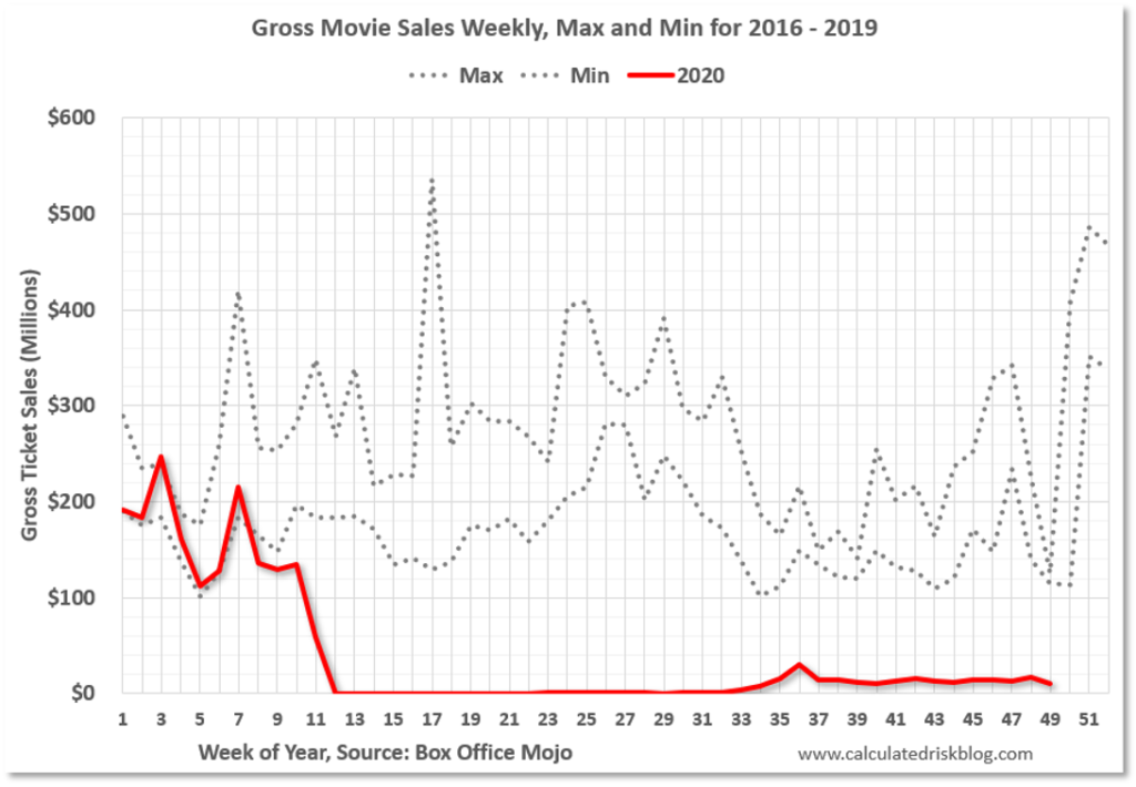 Chart showing gross movie sales from 2016 to 2020