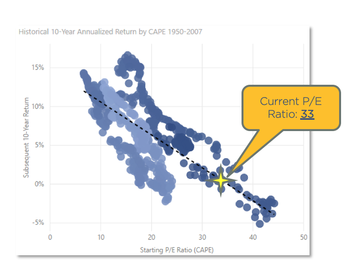 Chart showing historical average return based on P/E ratios