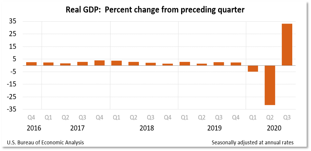 Chart showing real GDP change by quarter