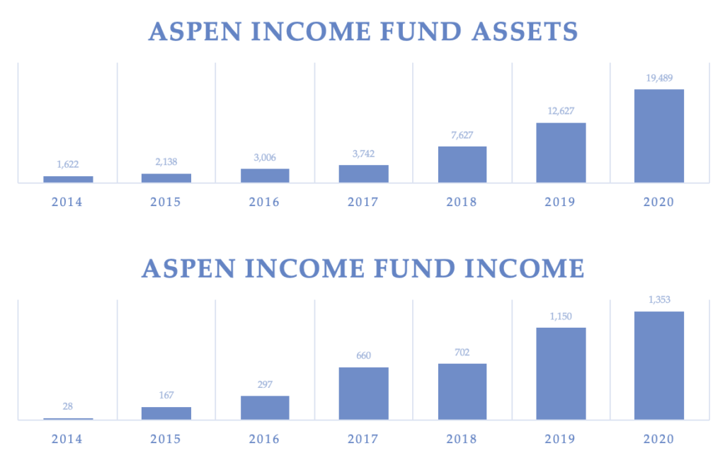 Chart showing assets and income for Aspen Funds Income Fund