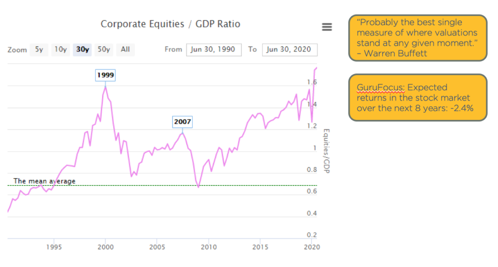 Chart showing corporate equities as a percent of GDP