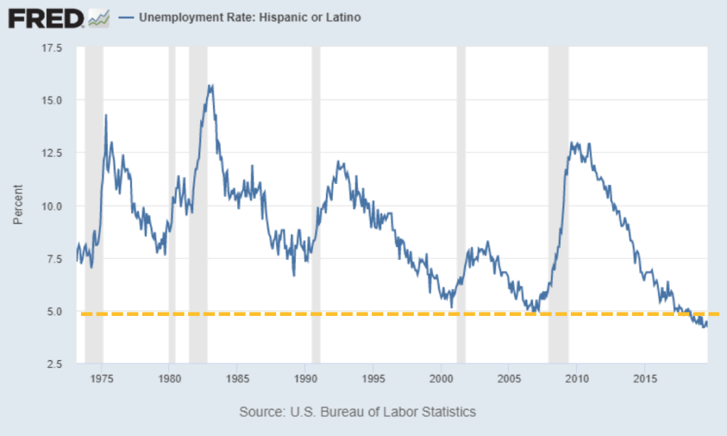 Chart showing unemployment rate of Hispanic or Latinos from 1975 to 2020