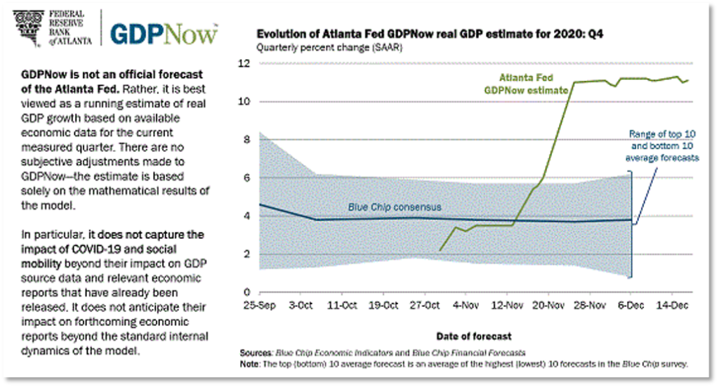 Chart showing GDP estimate from Blue Chip consensus