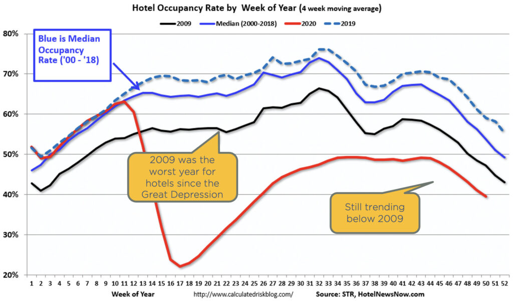Chart showing hotel occupancy rate by week in 2009, 2019, and 2020