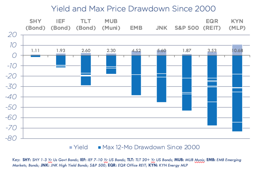 Chart showing yield and max price drawdowns in the stock market since 2000