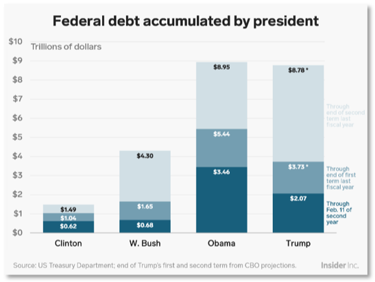 Chart showing federal debt accumulated by president
