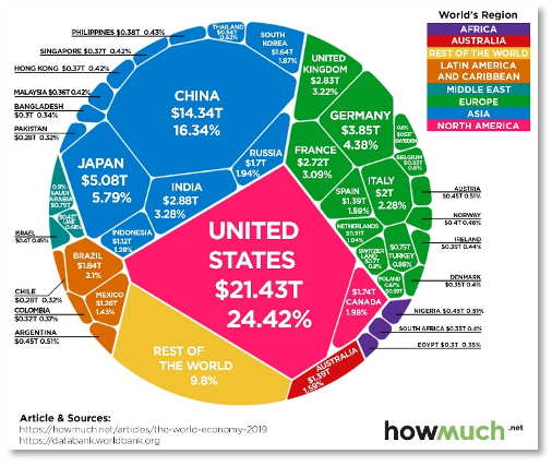 Chart showing global GDP by country