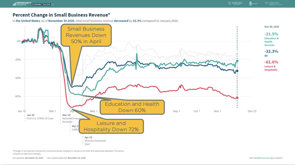 Chart showing percent change in small business revenue