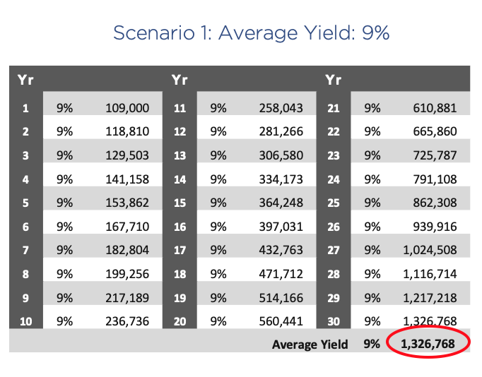 Chart showing compounded return on a $100,000 investment over 30 years with a consistent 9% yield