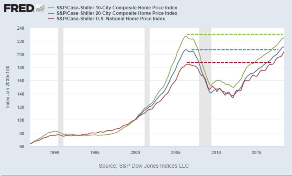 Chart showing housing prices by metro area