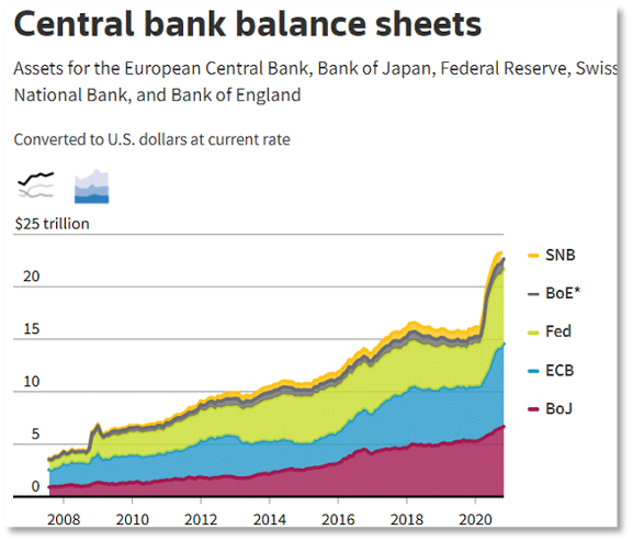 Chart showing central bank balance sheets from 2008 to 2020