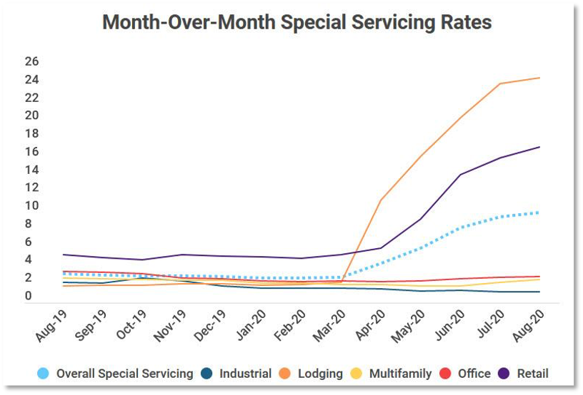 Chart showing special servicing rates in hard-hit sectors